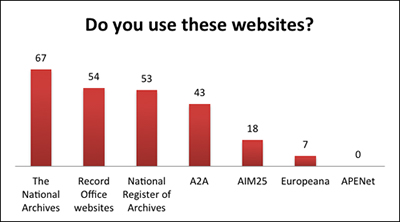 graph showing use of archival websites