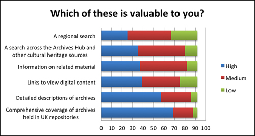 graph showing what is most valuable to researchers