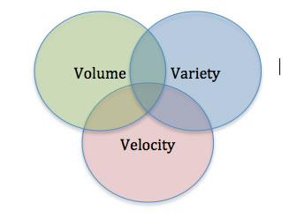 Venn diagram for big data