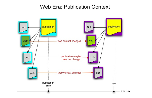 Diagram to show publication on the Web