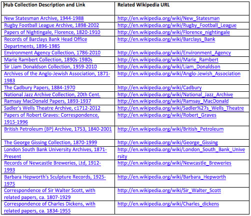 table showing list of Hub collections with wikipedia links