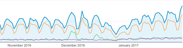 graph showing use of desk, mobile and tablet devices on the Hub