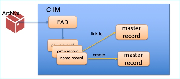 diagram showing link between archive, name records and master records
